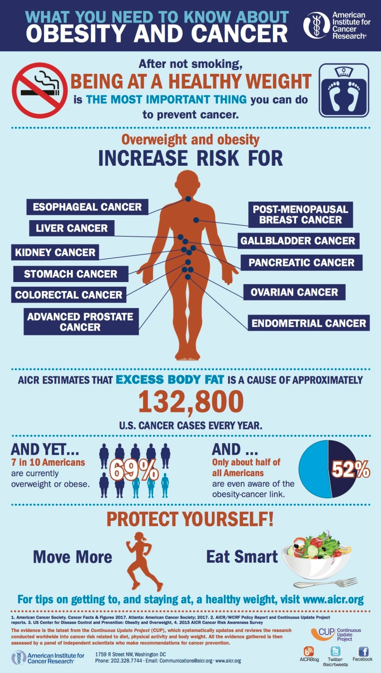 obesity-and-cancer-july-2016.jpg